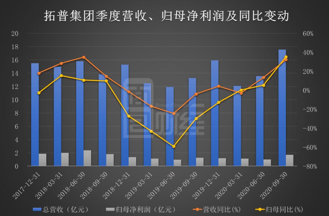 拓普集团:年内利润增速逐季上行,20亿定增获批加码轻量化产能