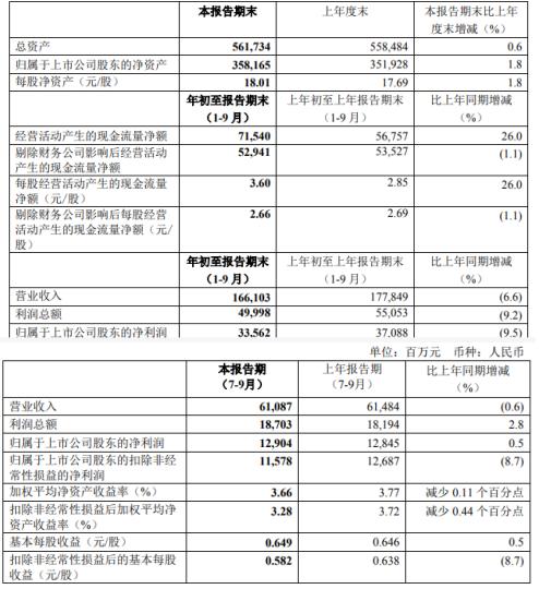 中国神华前三季度净利335.62亿减少9.5% 煤炭销售量、销售价格同比下降