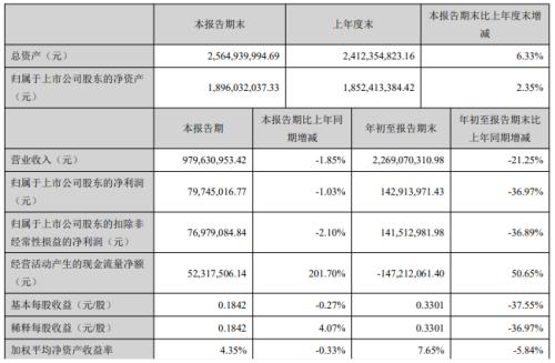 金龙羽前三季度净利1.43亿减少36.97% 营业外支出增加
