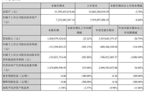 新华联前三季度亏损6.8亿 受疫情影响销售回款减少