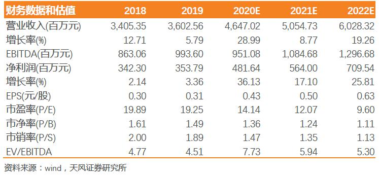 【天风汽车】天润工业:业绩超预期,Q3净利润创新高