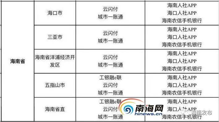 海南电子社保卡签发量突破200万,支持29项全国性业务,同时还有这些特色服务图片