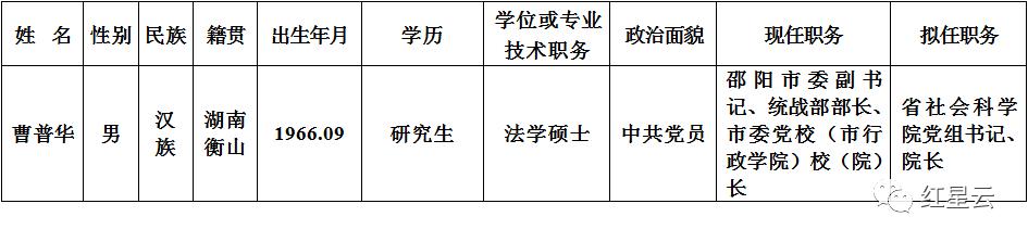 邵阳市委副书记曹普华拟任湖南省社科院党组书记、院长图片