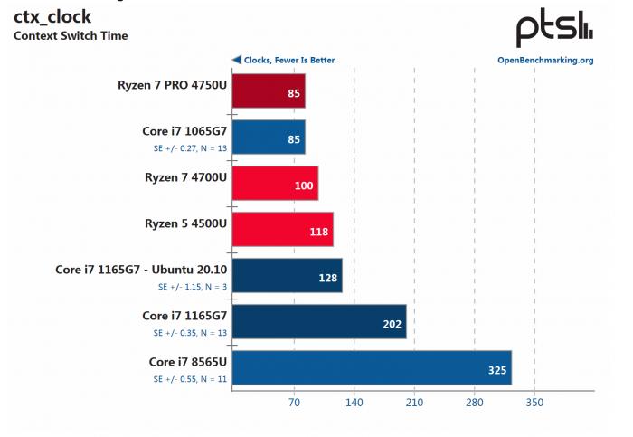 [图]英特尔酷睿i7 1165G7和AMD Ryzen 7 Pro 4750U Linux性能对比