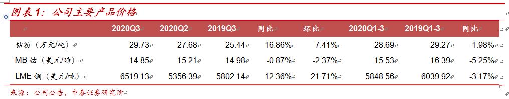 寒锐钴业:铜钴齐发力,Q3业绩大幅增长