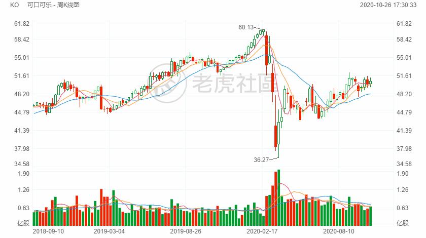 """华尔街看好可口可乐""""巨大复苏"""",股价被低估了?"""