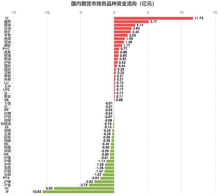 [文华统计]资金流向:沪胶延续强势 逾5亿资金一拥而入