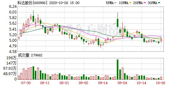 科达股份:非公开发行完成后 浙文互联成为公司控股股东及取得控制权