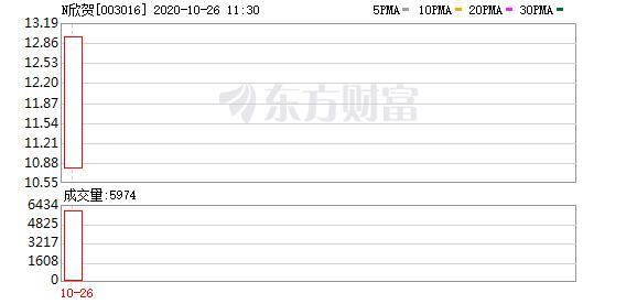 欣贺股份今日上市 发行价格8.99元/股