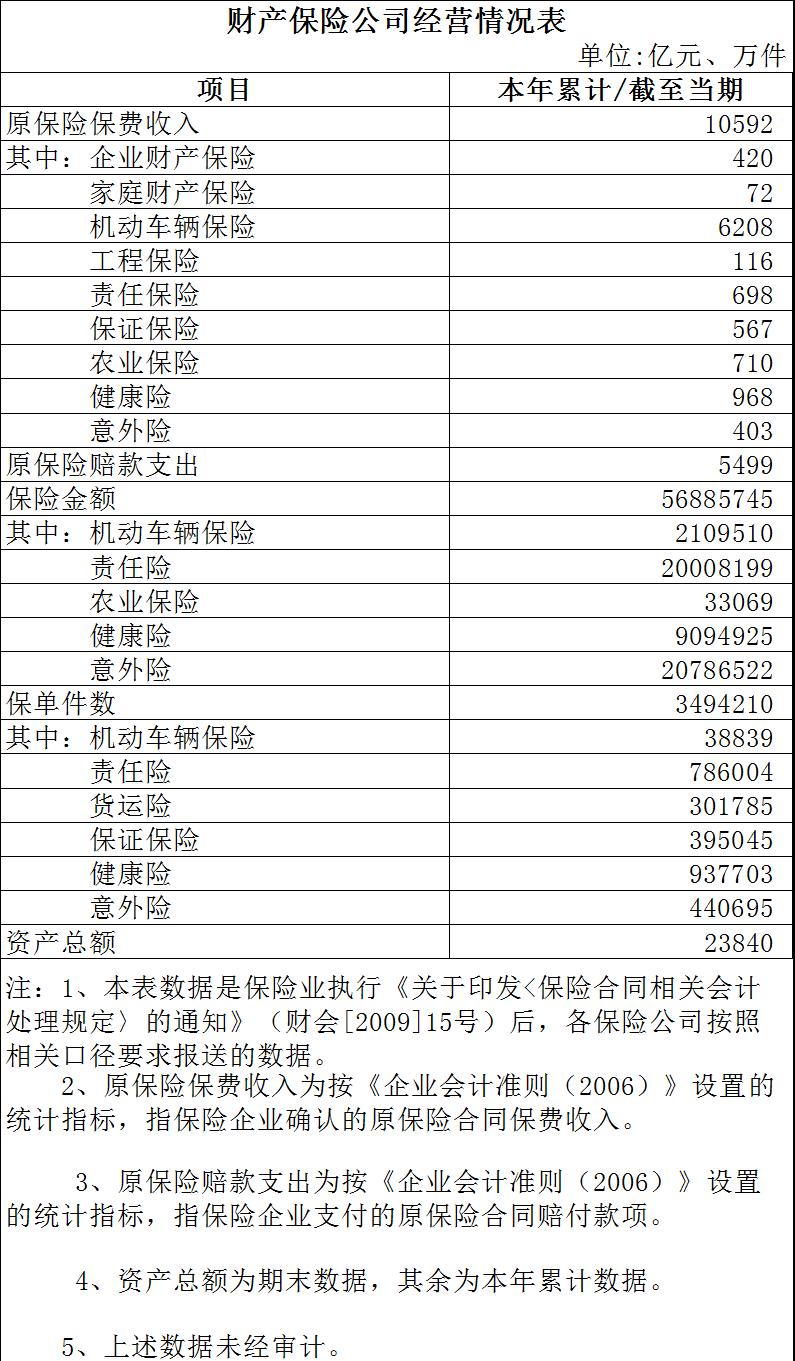 2020年9月财产保险公司经营情况表