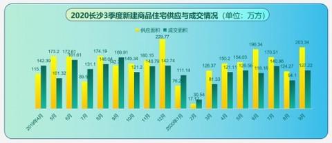 58同城、安居客《2020年长沙Q3理想安居指数》:住宅用地供应与成交环上涨均超70%