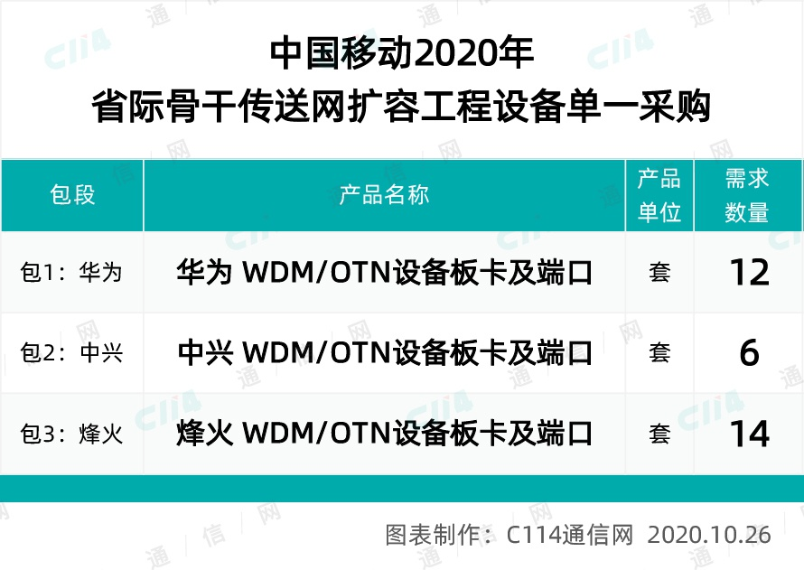 华为、中兴、烽火中标中国移动省际骨干传送网扩容工程设备集采