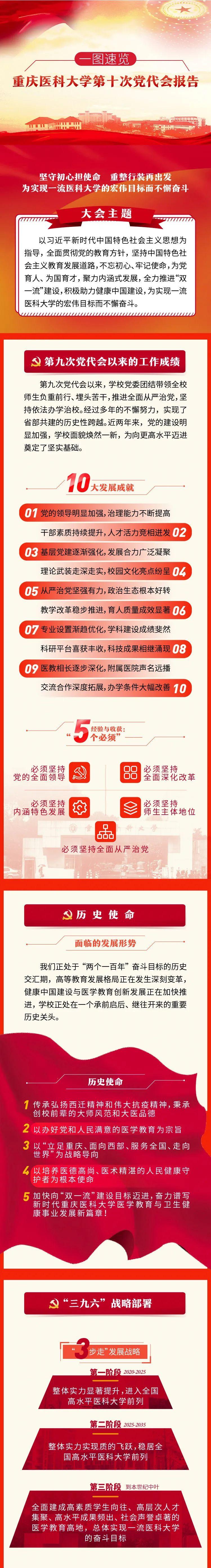 一图读懂重庆医科大学第十次党代会报告!图片
