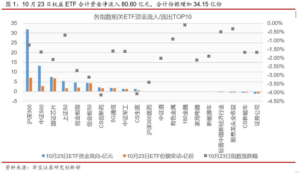 ETP日报(20201026): 权益ETP跌多涨少,宽基ETF资金净流