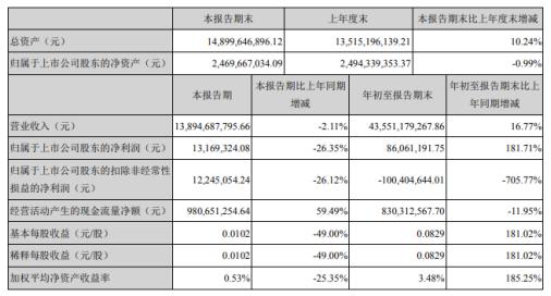 天音控股前三季度净利8606万增长181.71% 收到政府补贴及出口退税