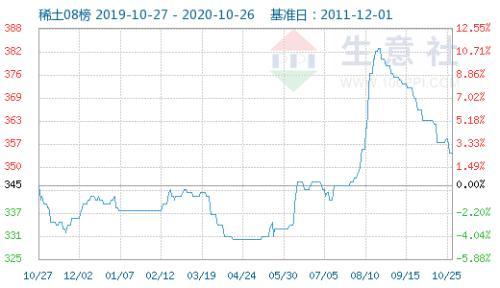 生意社:10月26日国内稀土指数走势下滑