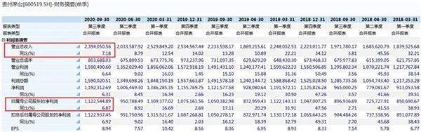 业绩增速放缓:贵州茅台早盘大跌4% 绝佳买入机会又来了?