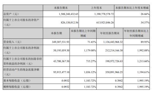 欣龙控股前三季度净利2.12亿增长1179% 医疗卫生防护材料销售量增加