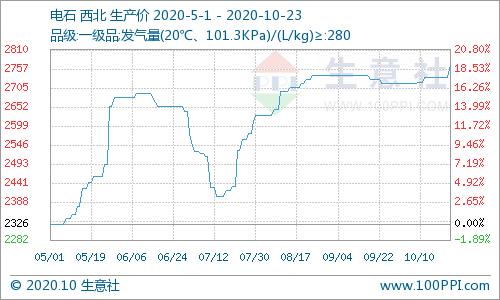 生意社:本周西北电石价格微涨(10.19-10.23)