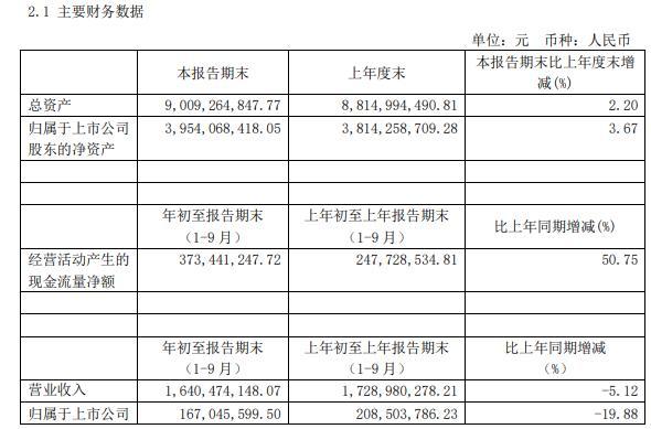 广安爱众2020年前三季度净利1.67亿减少19.88% 投资收益同比减少
