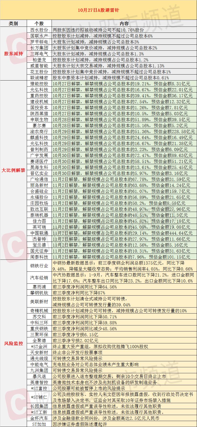 10月27日投资避雷针:中国联通将迎来444.64亿元的大规模解禁