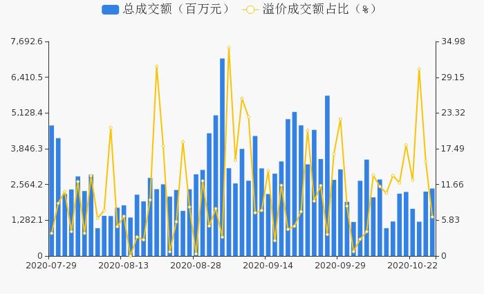 沪深两市10月27日59只个股发生120笔大宗交易 共成交24.19亿元