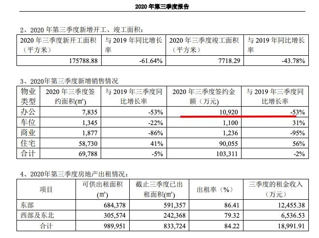 云南城投:前三季净利润亏损10.39亿元同比增长2.28%