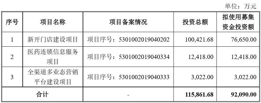 云南健之佳IPO:公司单店营收能力低于同行业平均水平