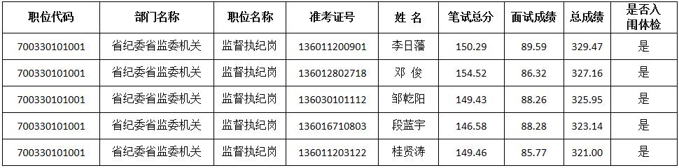 省纪委省监委2020年考试录用公务员入闱体检人员名单公告图片