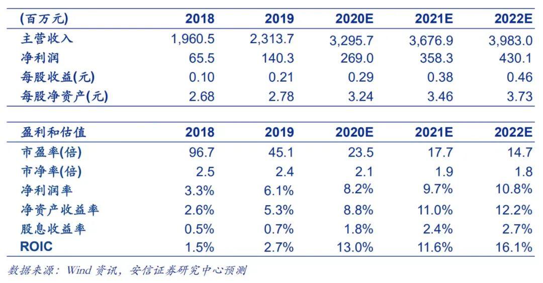 【安信环保公用邵琳琳团队】润邦股份三季报点评:Q3业绩大幅增长,装备景气度向上