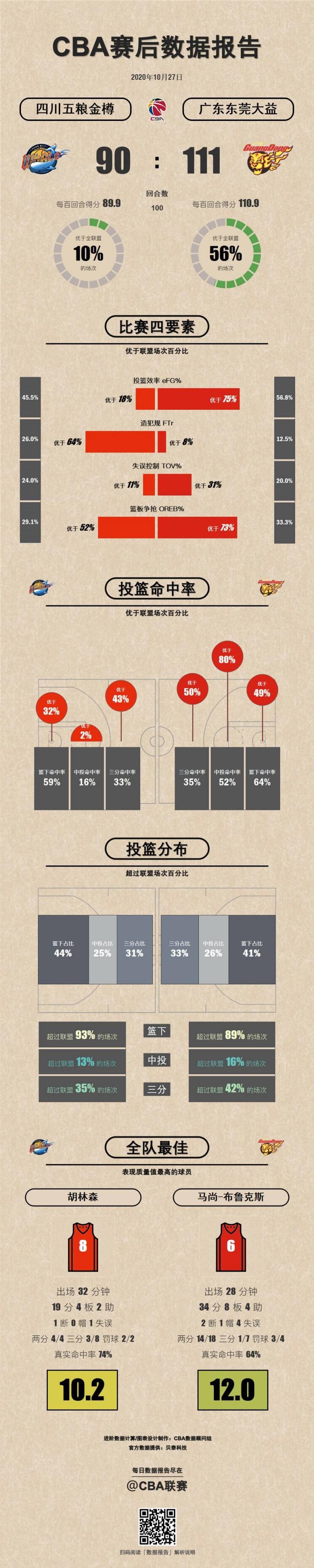 四川VS广东数据报告:马尚、胡林森表现质量值两队最高