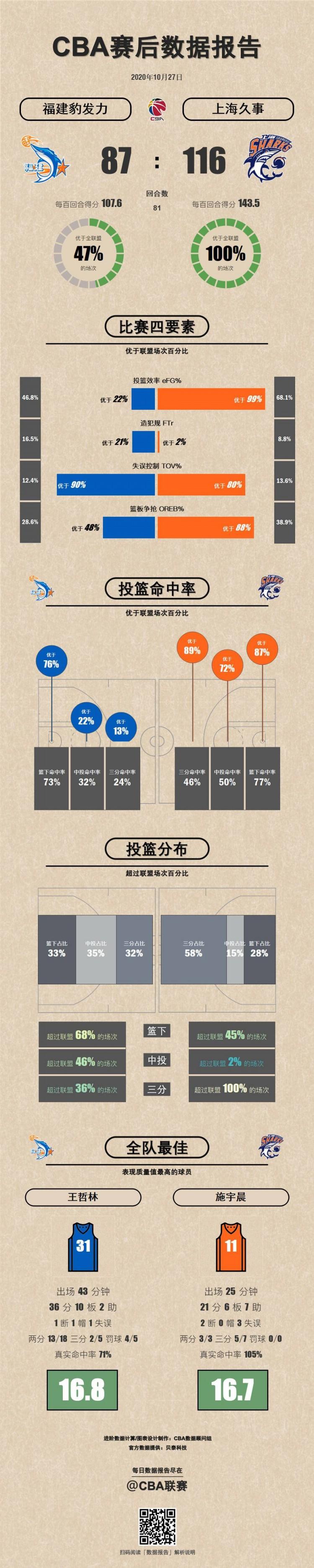 福建VS上海数据报告:王哲林36+10表现质量值全场最高