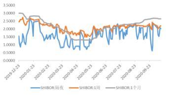 国债:央行货币政策指引继续保持克制 反弹后仍有下跌空间