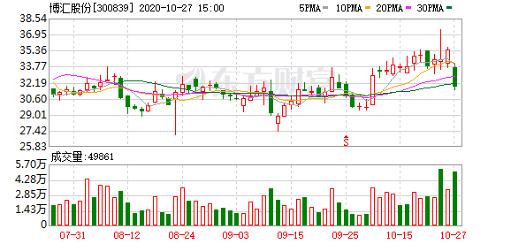 博汇股份跌10% 明汯投资旗下三只基金为前十流通股东