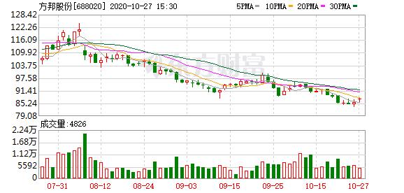 大宗交易:方邦股份成交301.46万元,折价1.40%(10-27)