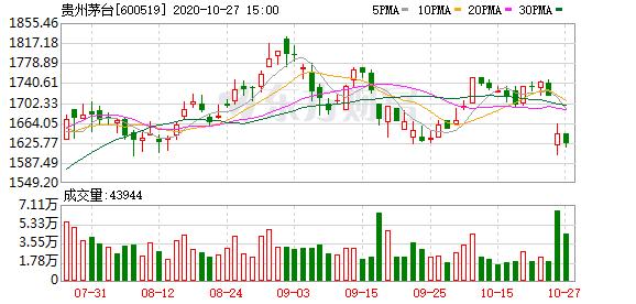 三季报资金布局盘点:38家机构持有贵州茅台 高毅资产现身14个股