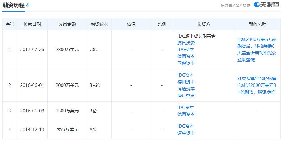 轻松集团CEO张科、创新增长中心总经理莫子皓相继离职
