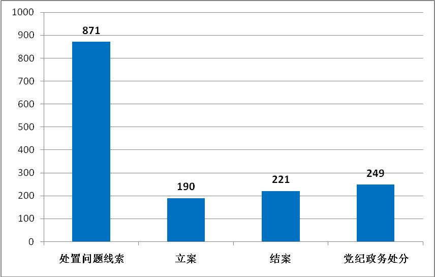 宿州埇桥: 1-9月处置问题线索871件 立案190件图片