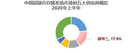 紫光股份旗下新华三集团持续领跑中国软件定义存储及超融合存储系统市场双赛道