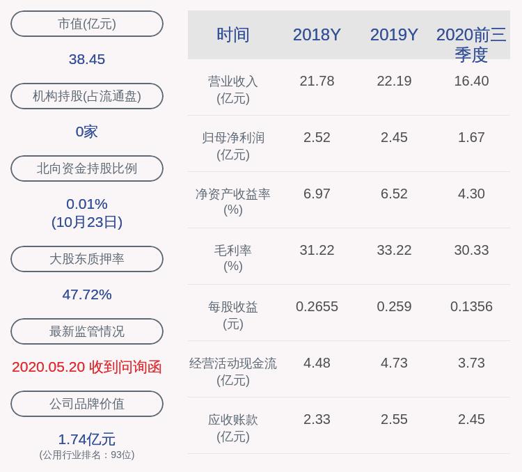 广安爱众:2020年前三季度净利润约1.67亿元,同比下降19.88%