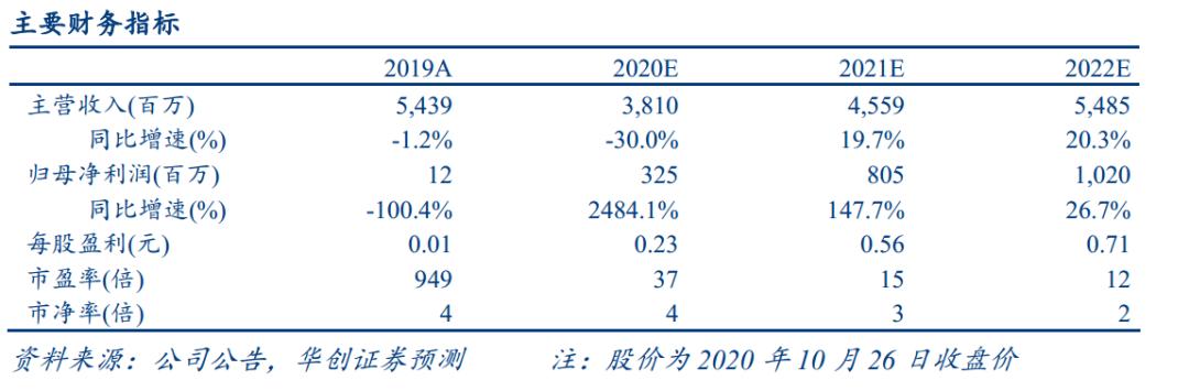 【华创机械&电子 | 点评】创世纪2020年三季报点评:装备业务产销两旺,定增方案修订版出炉