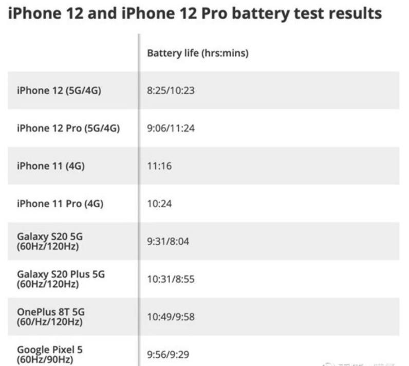 iPhone12电量平均少500mAh,续航问题或成苹果(AAPL.US)产业链隐患