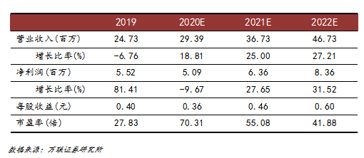 中航高科:新材料业务保持高增速 未来增长可期