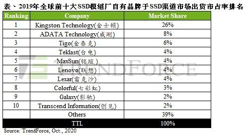 SSD行业:内地市场竞争日趋激烈,PCIe以及QLC架构普及将成未来趋势