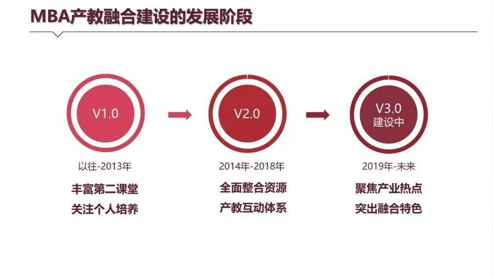 产教融合、赋能于人!华南理工大学重塑MBA教育新方法图片