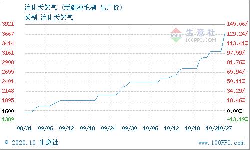 生意社:10月28日新疆广汇淖毛湖天然气价格动态