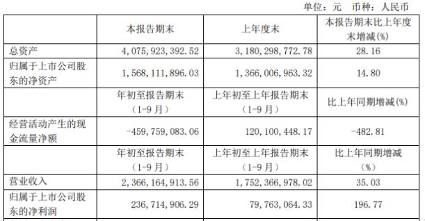 亚士创能前三季度净利2.37亿增长196.77% 销量增长
