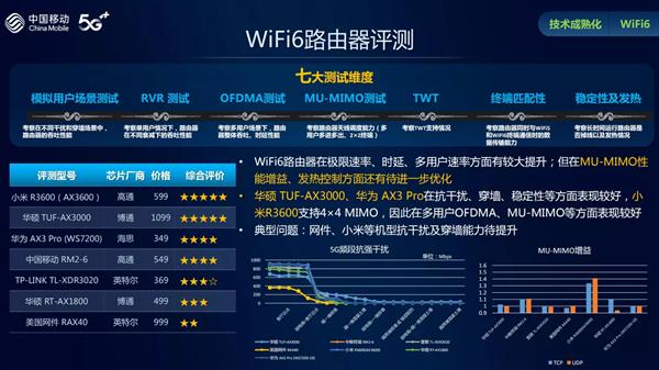 中移动权威评测热门Wi-Fi 6路由器:华硕穿墙能力最佳