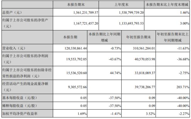 渝三峡A2020年前三季度净利4057.01万下滑36.68% 投资收益减少