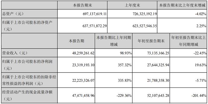 左江科技前三季度净利2764.43万增长19.63% 银行存款利息增加
